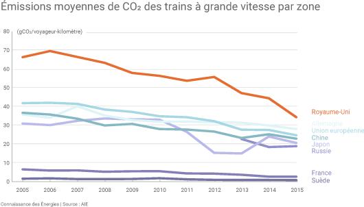 Emissions de CO2 des trains à grande vitesse