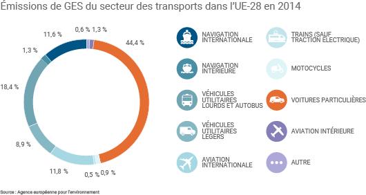 Répartition des émissions de gaz à effet de serre des transports