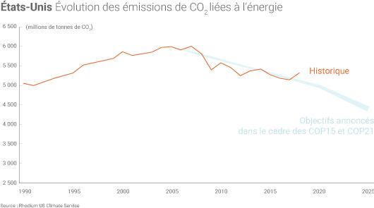 Emissions de CO2 Etats-Unis et objectifs