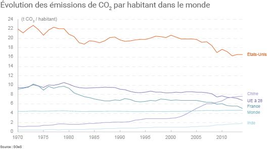 Évolution des émissions de CO2 par habitant