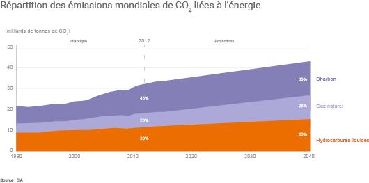 Projections de l'EIA d'ici 2040 : l'évolution des émissions de CO2 liées à l'énergie