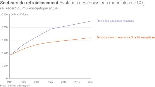 Emissions liés au refroidissement