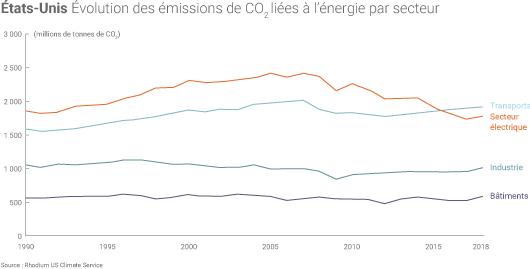 Emissions de CO2 par secteur