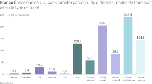 Émissions de CO2
