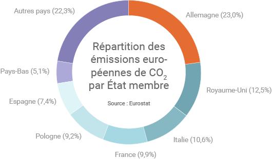 Répartition des émissions européennes de CO2 liées à la combustion d'énergie