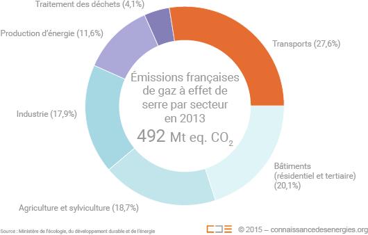 Emissions françaises de gaz à effet de serre en 2013