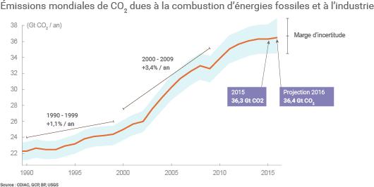 Évolution des émissions de CO2 liées à la combustion d'énergies fossiles et à l'industrie