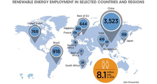 Milliers d'emplois dans le secteur des énergies renouvelables