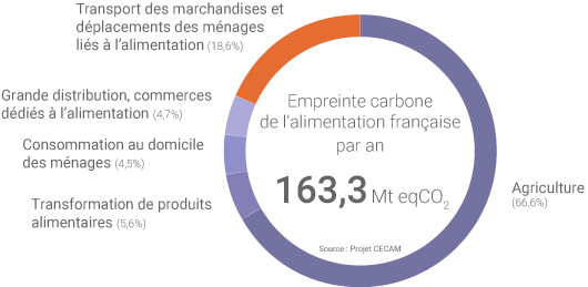 Empreinte carbone de l'alimentation en France