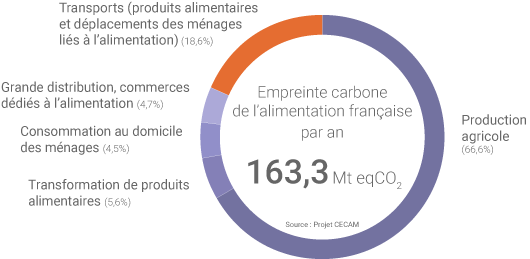 Empreinte carbone alimentation