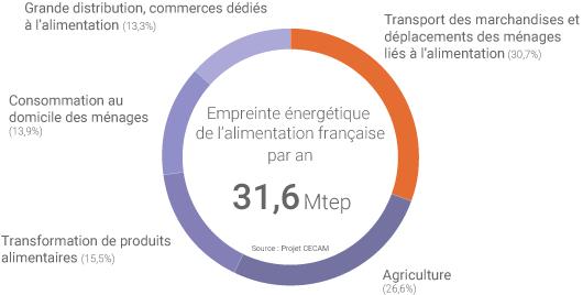 Empreinte énergétique alimentation française