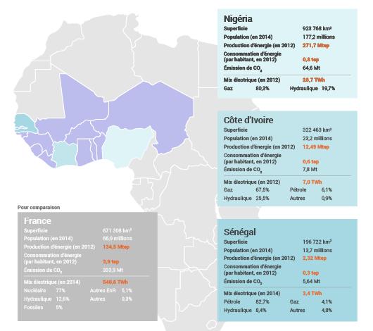 Énergie au Sénégal, Nigéria et Côte d'Ivoire