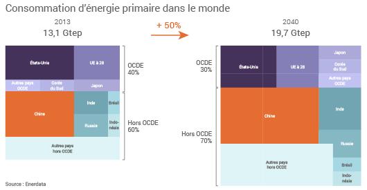 Consommation d'énergie primaire dans le monde