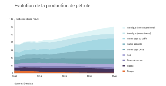 Production de pétrole