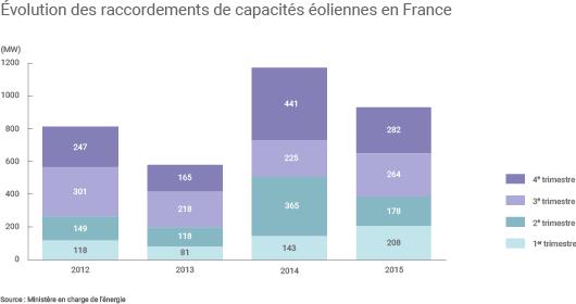 Nouveaux raccordements par trimestre entre 2012 et 2015
