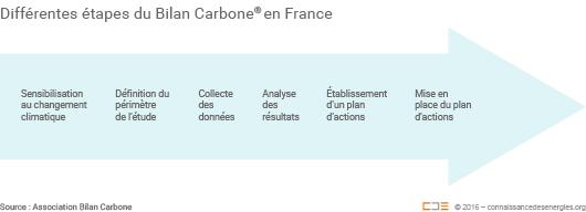 Différentes étapes du Bilan Carbone en France