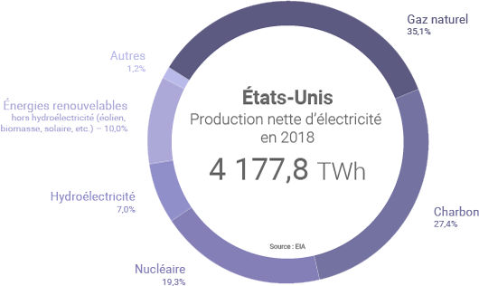 Production américaine d'électricité