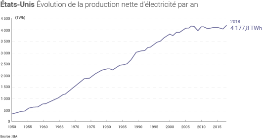 Evolution de la production américaine d'électricité