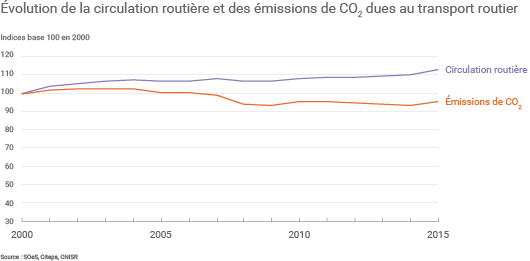Hausse des émissions de GES des transports