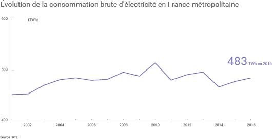 Consommation d'électricité en 2016