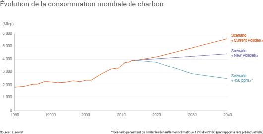Des incertitudes fortes sur la consommation future de charbon dans le monde