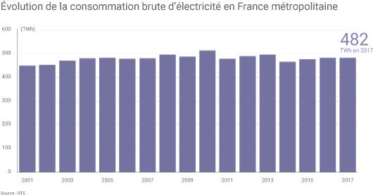 Consommation française d'électricité