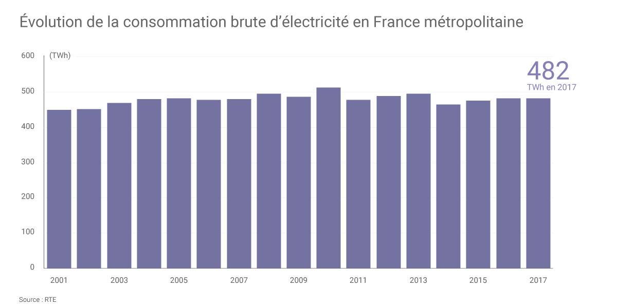 Énergie : la production d'EDF a reculé en 2017