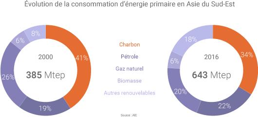 Évolution de la consommation d'énergie primaire en Asisie du Sud-Est