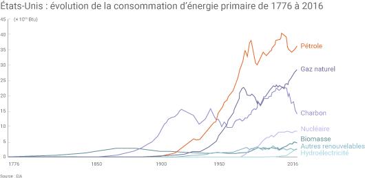 Evolution du mix énergétique américain