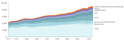 Evolution de la consommation d'énergie par région (d'après données AIE)