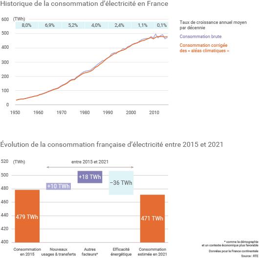 Entre 2015 et 2021, la consommation électrique française pourrait diminuer de 1,5%.