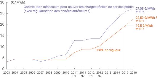Évolution de la CSPE