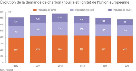 Evolution de la demande de charbon (houille et lignite) de l'Union européenne