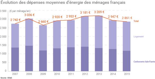 Dépenses consacrées par les Français à l'énergie