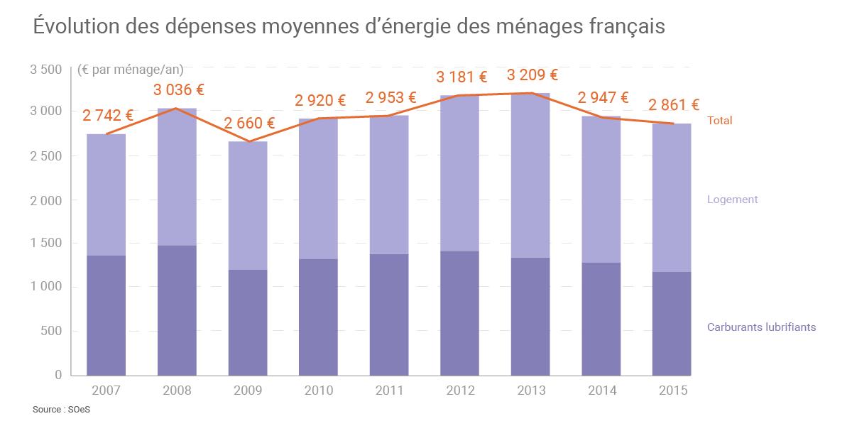 Entre 2013 Et 2015, Les Dépenses Moyennes Des Ménages Français Consacrées à  Lu0027énergie Ont Baissé Du0027environ 10,8%. (©Connaissance Des Énergies, Du0027après  SOeS)