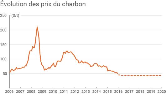 Évolution des prix du charbon