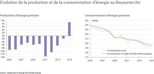 Évolution de la production et de la consommation d'énergie au Royaume-Uni (©Connaissance des Énergies)