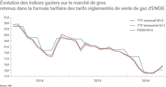 Évolution des indices sur le marché de gros du gaz