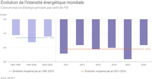 Evolution de l'intensité énergétique mondiale