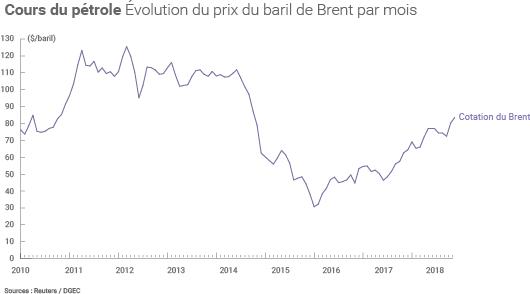 Hausse du prix du petrole
