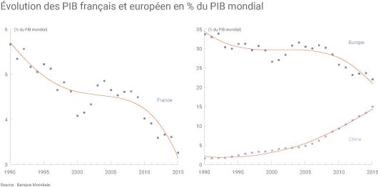 Evolution du PIB français et européen