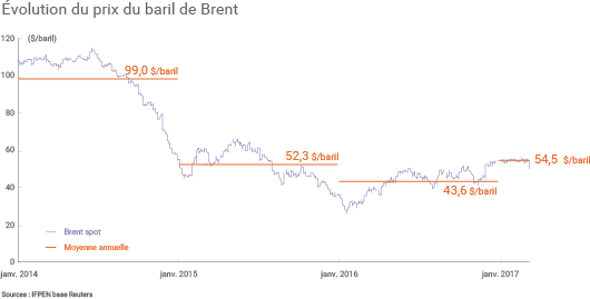 Évolution du prix du baril de Brent