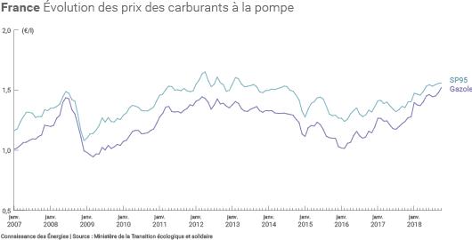 Évolution des prix des carburants à la pompe en France entre janvier 2007 et octobre 2018