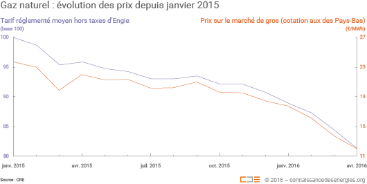 Depuis janvier 2015, les tarifs réglementés moyens hors taxes d'Engie ont baissé de 18,6%