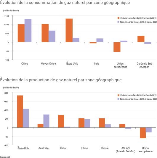 Évolution de la production et de la consommation de gaz naturel dans le monde