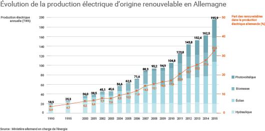 Évolution de la production électrique d'origine renouvelable de l'Allemagne