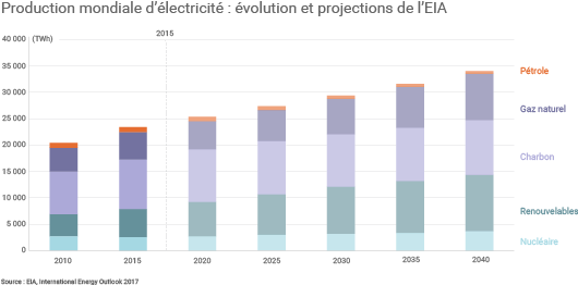 Evolution production mondiale d'électricité