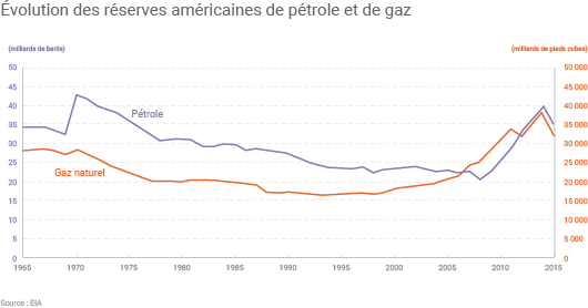 Evolution des réserves US de pétrole et de gaz