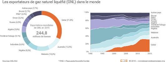Le Qatar, l'Australie et la Malaisie comptent à eux trois pour 54% des exportations mondiales de GNL.