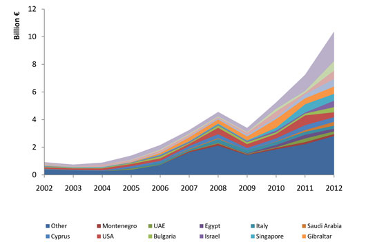 Exportations grecques de produits pétroliers